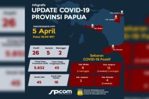 Infografis update Covid-19 Provinsi Papua