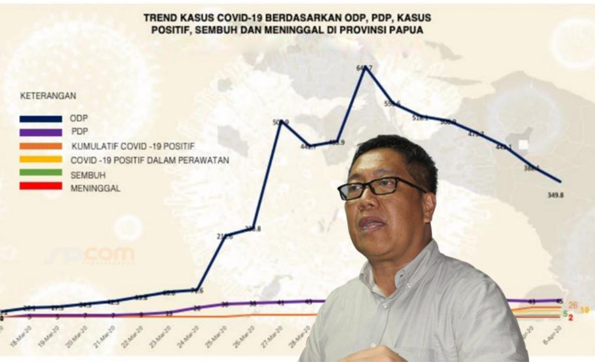 Positif Covid-19 Terus Bertambah, Lima Kabupaten di Papua Masuk Zona Merah
